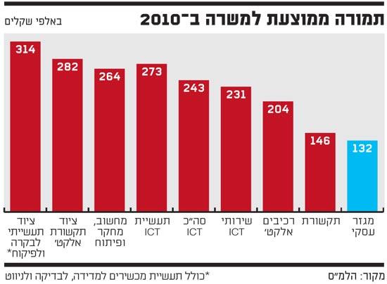 תמורה ממוצעת למשרה ב 2010